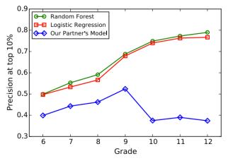 ML vs Human Model