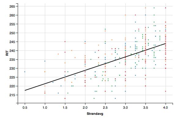 RIT Correlation
