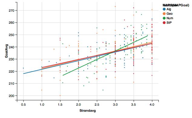 MAP Goal Correlation