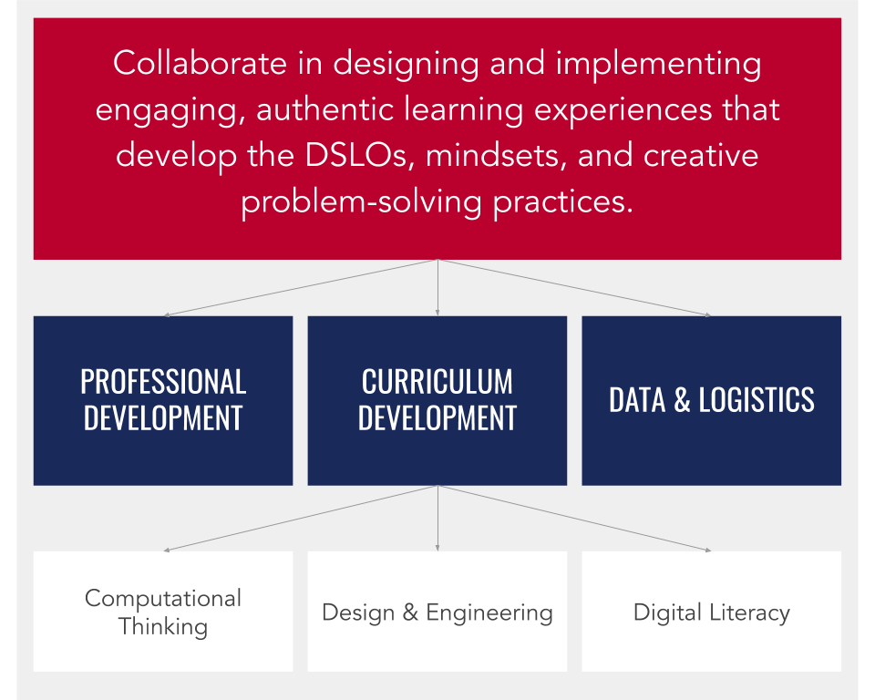 organization, technology, computational thinking, design and engineering, data and logistics